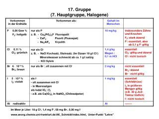 17. Gruppe (7. Hauptgruppe, Halogene)