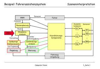Beispiel: Fahrerassistenzsystem