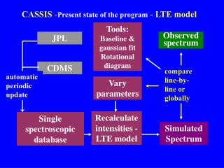 CASSIS  - Present state of the program  -  LTE model