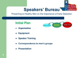 Initial Plan Organization Equipment Speaker Training Correspondence to men's groups Presentation