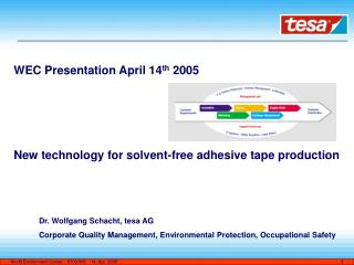 WEC Presentation April 14 th  2005 New technology for solvent-free adhesive tape production