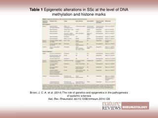 Table 1  Epigenetic alterations in SSc at the level of DNA methylation and histone marks