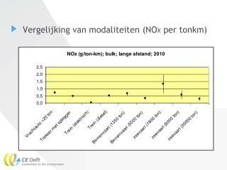 Vergelijking van modaliteiten (NO X  per tonkm)