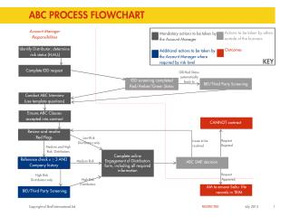 ABC PROCESS FLOWCHART