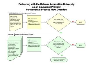 Partnering with the Defense Acquisition University as an Equivalent Provider Fundamental Process Flow Overview
