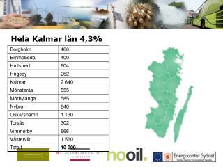 Hela Kalmar län 4,3%