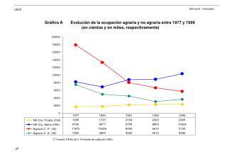 Gráfico A       Evolución de la ocupación agraria y no agraria entre 1977 y 1999