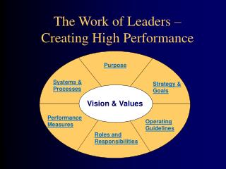 The Work of Leaders –  Creating High Performance