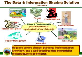 The Data & Information Sharing Solution (The Vision)