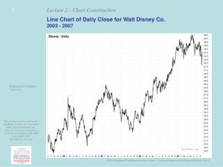 Line Chart of Daily Close for Walt Disney Co. 2003 - 2007