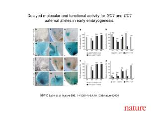 GDT-D Le � n et al. Nature  000 , 1-4 (2014)  doi:10.1038/nature13620
