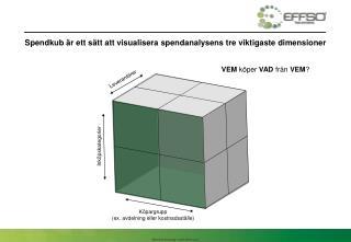 Spendkub är ett sätt att visualisera spendanalysens tre viktigaste dimensioner