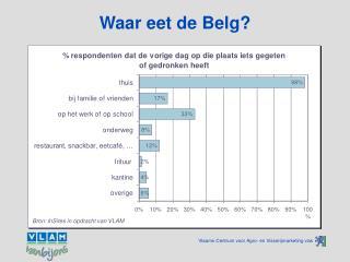 Waar eet de Belg?