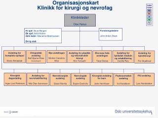 Organisasjonskart   Klinikk for kirurgi og nevrofag