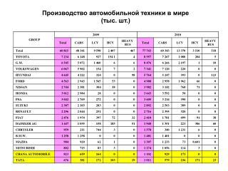Производство автомобильной техники в мире (тыс. шт.)