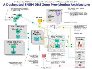 A Designated ENUM DNS Zone Provisioning Architecture