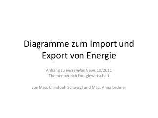 Diagramme zum Import und Export von Energie