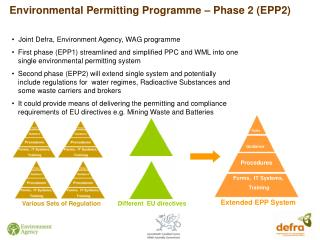 Environmental Permitting Programme – Phase 2 (EPP2)