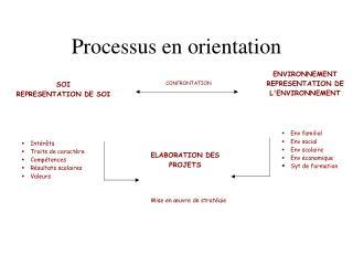 Processus en orientation