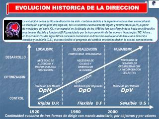 EVOLUCION HISTORICA DE LA DIRECCION