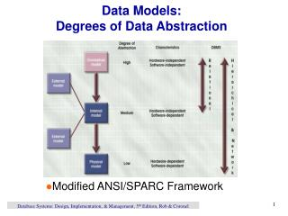 Data Models:  Degrees of Data Abstraction