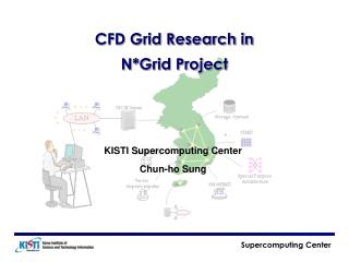 CFD Grid Research in N*Grid Project