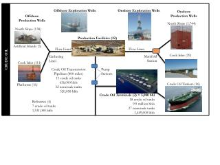 Onshore  Production Wells