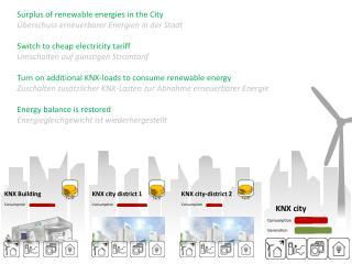 Surplus  of renewable energies  in  the  City Überschuss erneuerbarer Energien in der Stadt