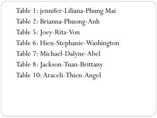 Table 1:  jennifer-Liliana-Phung  Mai Table 2:  Brianna-Phuong- Anh Table 5:  Joey-Rita-Von