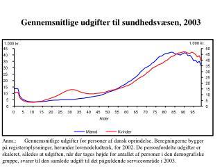 Gennemsnitlige udgifter til sundhedsvæsen, 2003