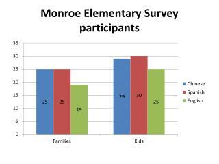 Monroe Elementary Survey participants