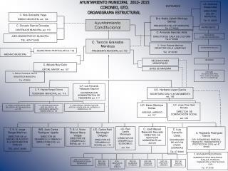 AYUNTAMIENTO MUNICIPAL  2012- 2015  CORONEO, GTO.  ORGANIGRAMA ESTRUCTURAL