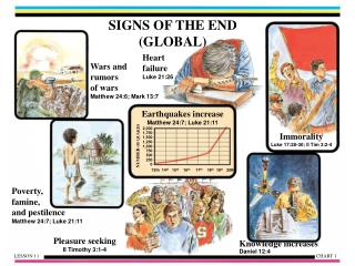 SIGNS OF THE END (GLOBAL)