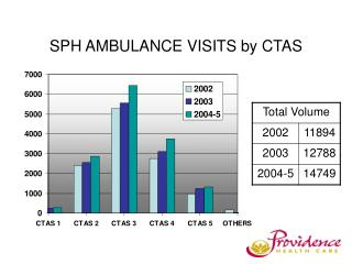 SPH AMBULANCE VISITS by CTAS