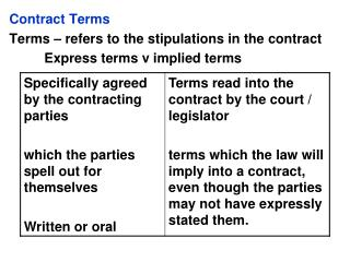 Contract Terms Terms – refers to the stipulations in the contract 	Express terms v implied terms