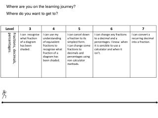 Where are you on the learning journey? Where do you want to get to?