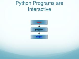 Python Programs are Interactive