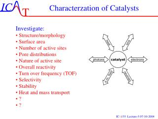 Characterzation of Catalysts
