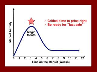 """Critical time to price right   Be ready for  """" fast sale """""""