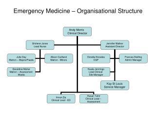 Emergency Medicine – Organisational Structure