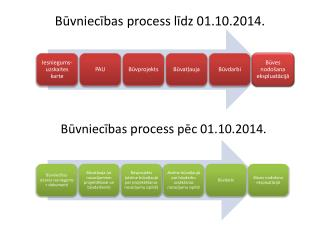 Būvniecības process līdz 01.10.2014.
