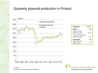 Quarterly plywood production in Finland