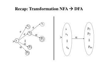 Recap: Transformation NFA   DFA