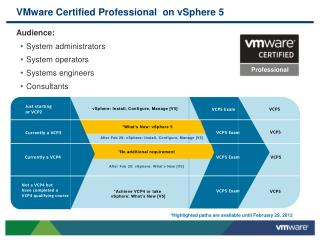 VMware Certified Professional  on vSphere 5