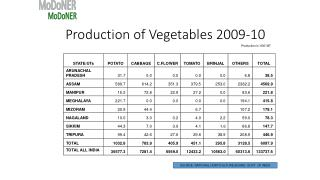 Production of Vegetables 2009-10