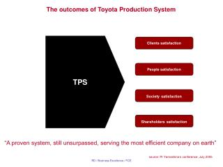 The outcomes of Toyota Production System