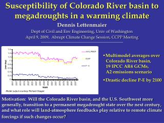 Susceptibility of Colorado River basin to megadroughts in a warming climate