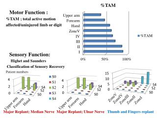 Motor  Function : %TAM ; total active motion affected/uninjured limb or digit Sensory  Function: