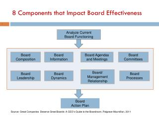 8 Components that Impact Board Effectiveness