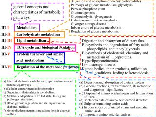 Digestion and absorption of dietary carbohydrates Pathways of glucose metabolism: glycolysis